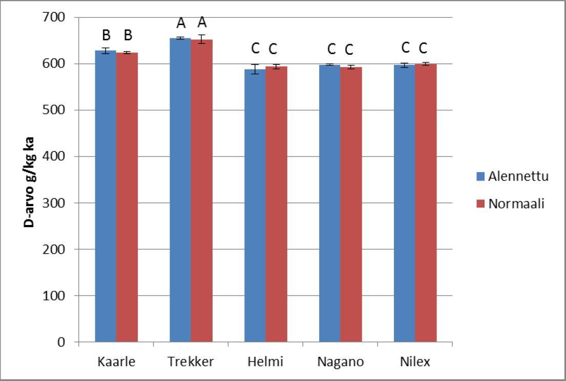 Trekker-ohra on ollut sulavuudeltaan kokoviljasäilörehututkimuksen kärkilajike jo kolmena vuonna. Kuvassa tulokset IV-vyöhykkeeltä normaalilla ja alennetulla kylvösiemenmäärällä. Kuva: Luonnonvarakeskus