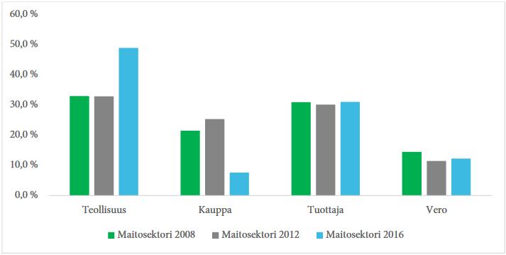 Maitosektorin keskimääräisten hintamarginaaliprosenttien (osuus verollisesta  kuluttajahinnasta) jakautuminen arvonlisäveron, kaupan, teollisuuden ja alkutuotannon  kesken vuosina 2008, 2012 ja 2016.