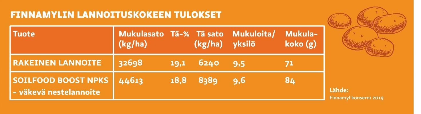 Finnamyl konsernin kasvukaudella 2019 teettämän lannoituskokeen tulokset.