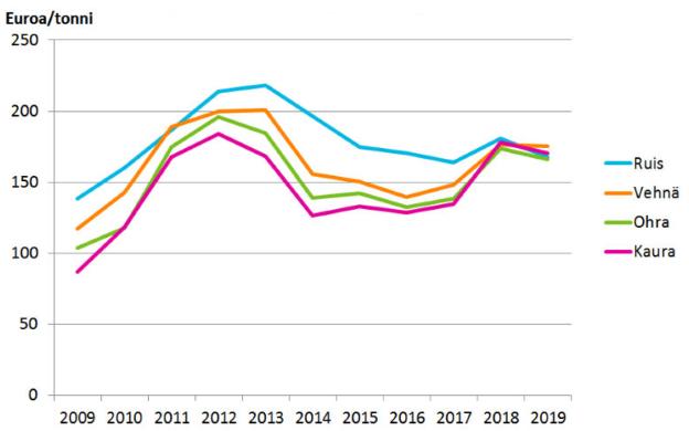 Viljan tuottajahintojen kehitys 2009-2019 (Kuva: Luke)