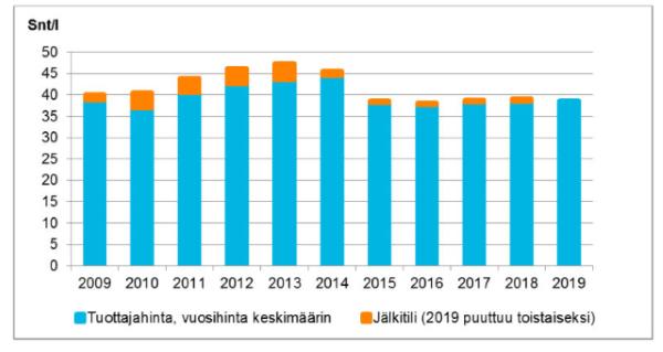 Maidon tuottajahinnan kehitys 2009-2019