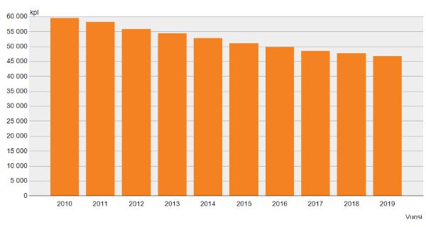 Maatalous- ja puutarhayritysten lukumäärä vv.2010-2019