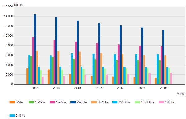 Maa- ja puutarhayritysten lukumäärä tilakokoluokittain vuosina 2013-2019