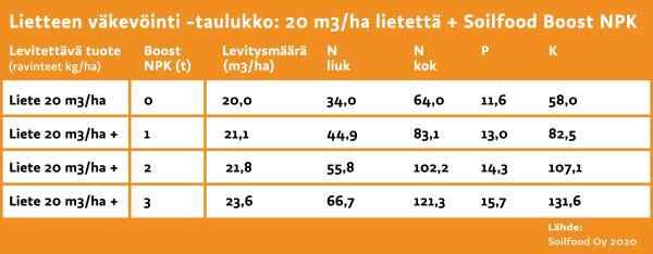Esimerkki lietteen väkevöinnistä Soilfood Boost NPK -tuotteella