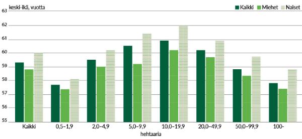 Metsänomistajien keski-ikä pinta-alaluokittain (Lähde: Suomen metsäkeskus)