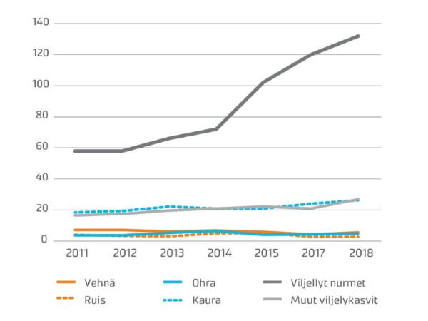 Luomun pinta-alan kehitys tärkeimpien viljelykasvien osalta (ala, jolta on korjattu satoa) 2011-2018 (1000 ha). Lähde (Luke)