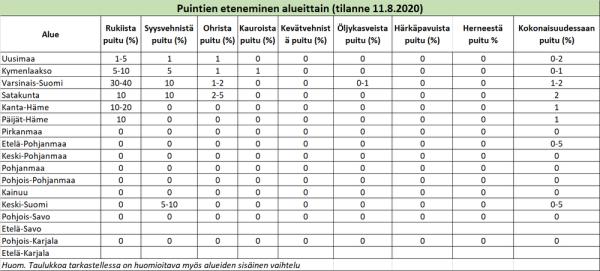 Puintien eteneminen alueittain 11.8.2020 (suurenna klikkaamalla), (Kuva: VYR)