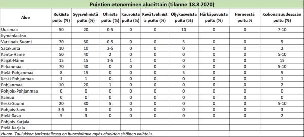 Puintien eteneminen alueittain 18.8.2020 (suurenna klikkaamalla), (Kuva: VYR)