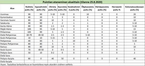 Puintien eteneminen alueittain 25.8.2020 (suurenna klikkaamalla), (Kuva: VYR)