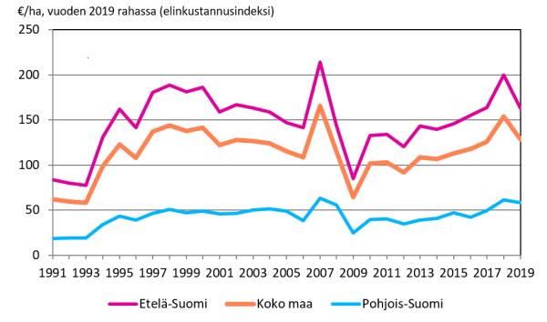 Yksityismetsätalouden liiketulos suuralueittain 1991-2019