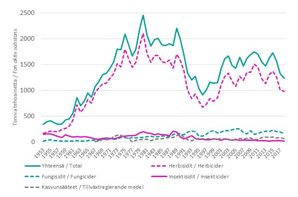 Maa- ja puutarhatalouskäyttöön myytyjen kasvinsuojeluaineiden myynti Suomessa 1953-2018 (Kuva: Luke)
