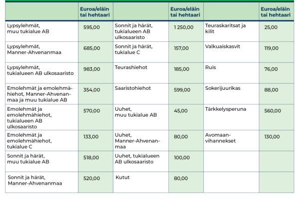 Tuotantosidonnaisten tukien ensimmäisessä maksuerässä maksettavien tukien määrät