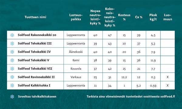 Soilfoodin talvikalkkien tuotevalikoima. Tarkista aina viimeisimmät tuotetiedot osoitteesta soilfood.fi.
