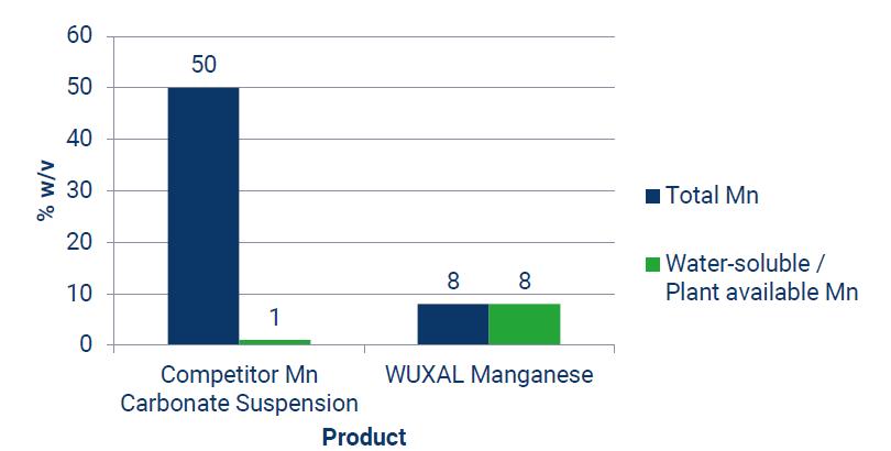 Ravinteiden imeytyvyys Wuxal-tuotteissa. Lähde: Aglukon 2021.
