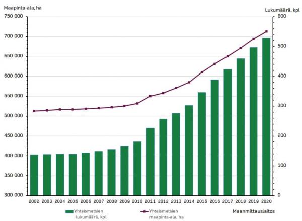 Yhteismetsien määrän ja maapinta-alan kehitys vuosina 2002-2020