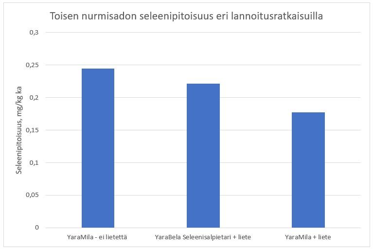 Kuva 1. Nurmirehun seleenipitoisuus eri lannoitusratkaisuilla Yaran pilottitiloilla.