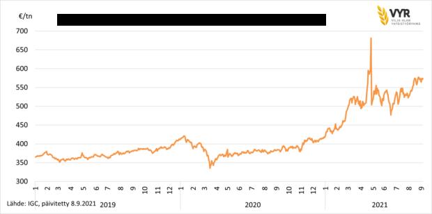 Rapsin hintanoteeraus NYSE Euronextissä (Matif) 2019-2021