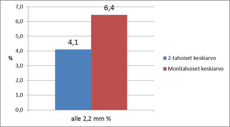 Seulottaessa 2,2 mm seulalla, seulan läpäisevä osuus prosentteina.