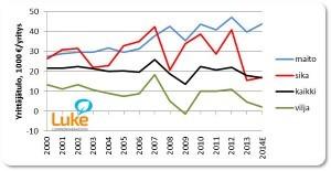 Yrittäjätulon kehitys 2000-2014E