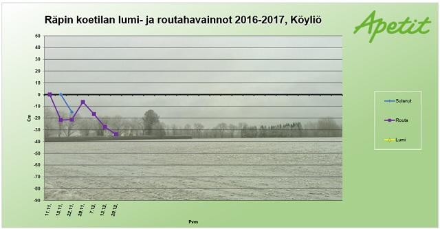 Räpin koetilalla Säkylän Köyliössä on viisi routamittaria, joiden mittareiden keskiarvo näkyy taulukosta. Lisäksi seurataan lumitilannetta. Marraskuun puolivälissä oli routaa 20 cm, joka kuitenkin suli lähes kokonaan kuun loppuun mennessä. Nyt joulukuun viimeisessä mittauksessa routaa yli 30 cm.