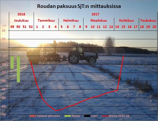 Sjt:n Paimion tutkimuskeskuksessa oli joulukuun 14 päivän mittauksessa routaa jo runsaat 30 cm.